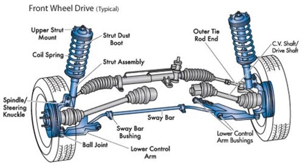 Thông tin cơ bản về hệ thống treo trên ô tô - 3